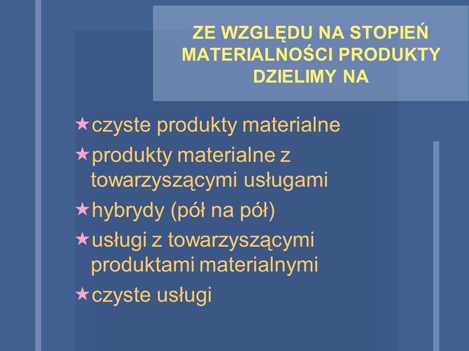ZE WZGLĘDU NA STOPIEŃ MATERIALNOŚCI PRODUKTY DZIELIMY NA  czyste produkty materialne  produkty materialne z towarzyszącymi usługami  hybrydy (pół n