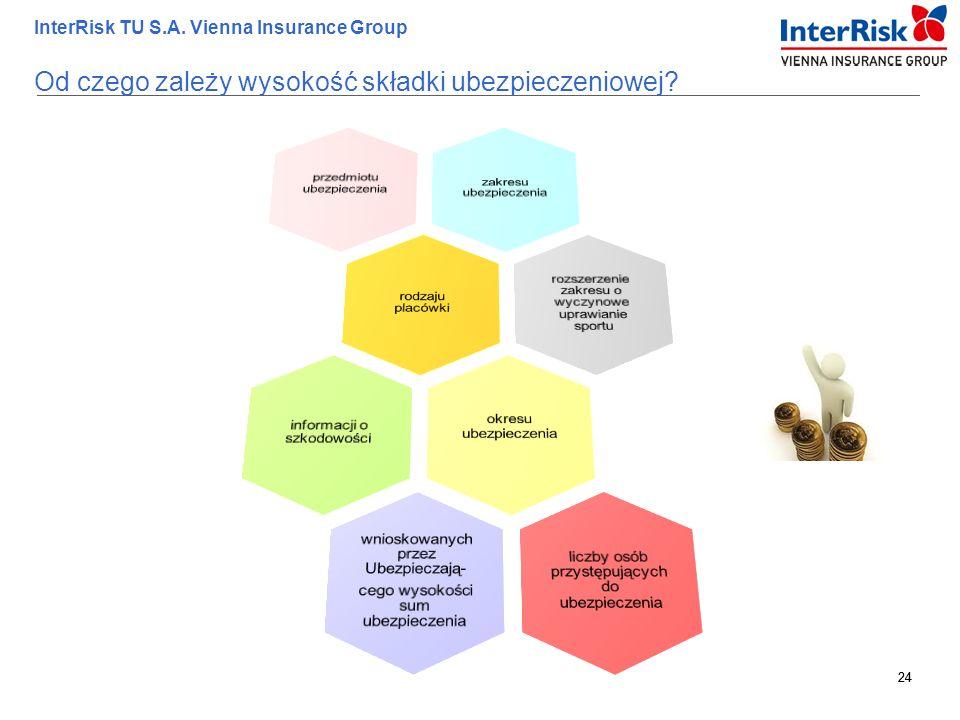 24 InterRisk TU S.A. Vienna Insurance Group 24 Od czego zależy wysokość składki ubezpieczeniowej?