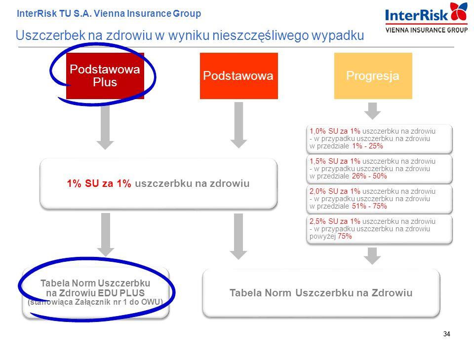 34 InterRisk TU S.A. Vienna Insurance Group 34 Uszczerbek na zdrowiu w wyniku nieszczęśliwego wypadku Podstawowa Plus PodstawowaProgresja 1% SU za 1%