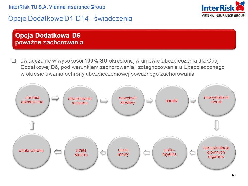 43 InterRisk TU S.A. Vienna Insurance Group 43 Opcje Dodatkowe D1-D14 - świadczenia Opcja Dodatkowa D6 poważne zachorowania  świadczenie w wysokości