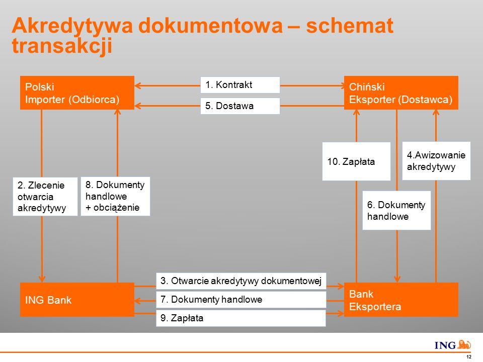 Do not put content in the Brand Signature area 12 Akredytywa dokumentowa – schemat transakcji Polski Importer (Odbiorca) 2. Zlecenie otwarcia akredyty