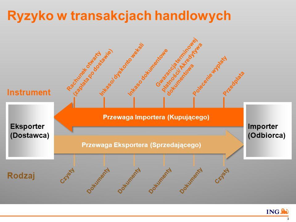 Do not put content in the Brand Signature area 3 Ryzyko w transakcjach handlowych Instrument Przewaga Importera (Kupującego) PrzedpłataPolecenie wypła