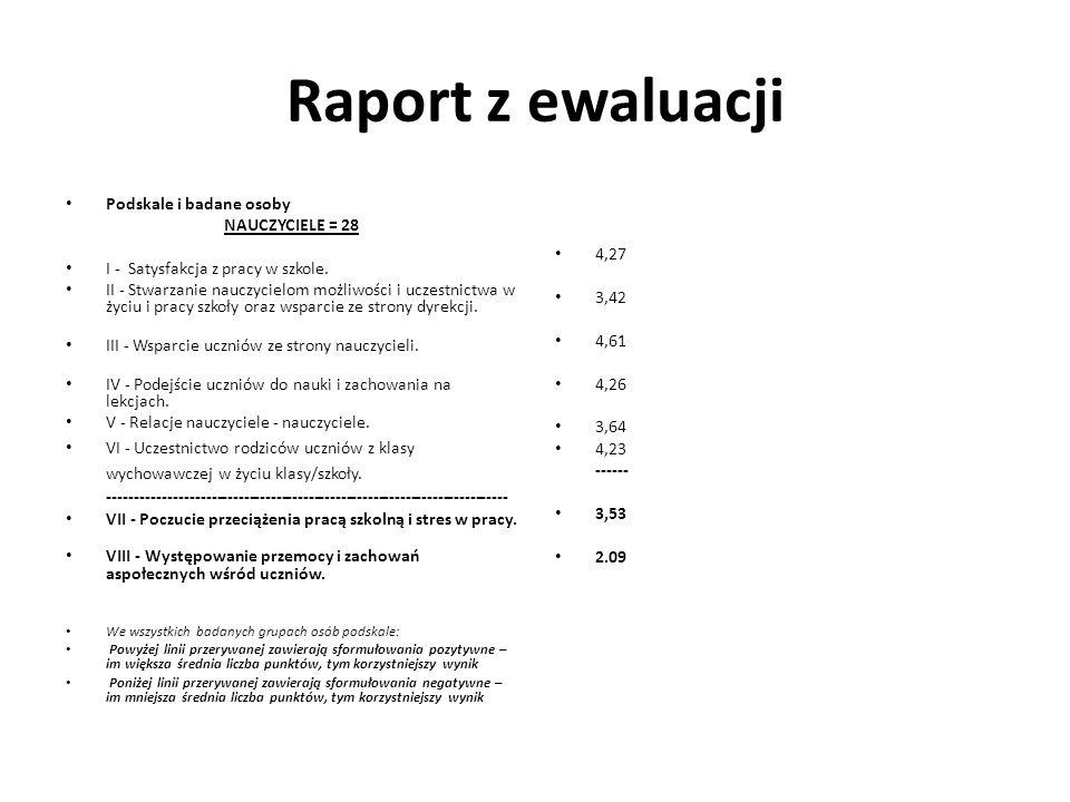 Raport z ewaluacji Podskale i badane osoby NAUCZYCIELE = 28 I - Satysfakcja z pracy w szkole.