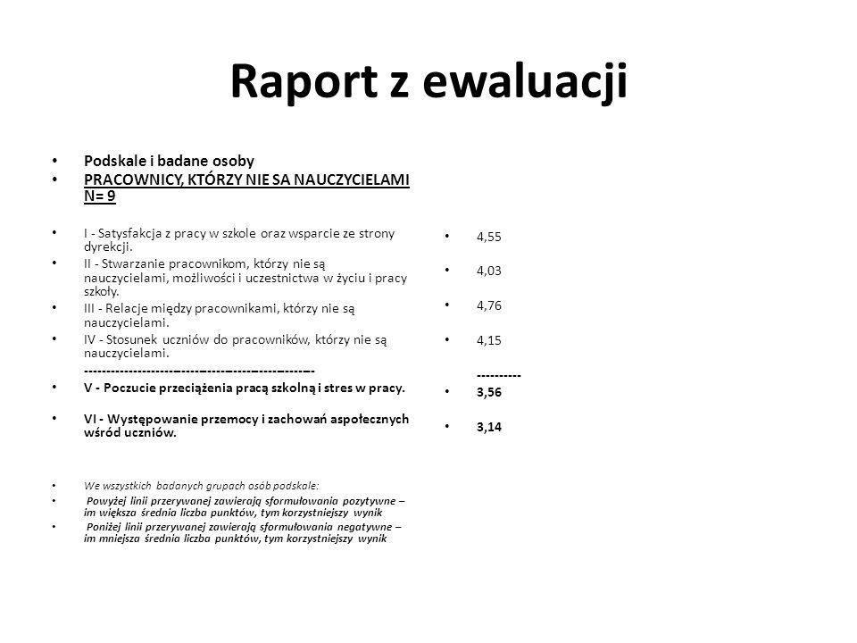 Raport z ewaluacji Podskale i badane osoby PRACOWNICY, KTÓRZY NIE SA NAUCZYCIELAMI N= 9 I - Satysfakcja z pracy w szkole oraz wsparcie ze strony dyrekcji.