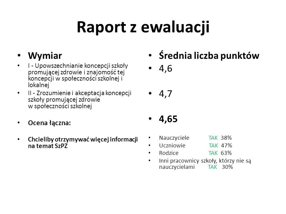 Raport z ewaluacji Wymiar I - Upowszechnianie koncepcji szkoły promującej zdrowie i znajomość tej koncepcji w społeczności szkolnej i lokalnej II - Zrozumienie i akceptacja koncepcji szkoły promującej zdrowie w społeczności szkolnej Ocena łączna: Chcieliby otrzymywać więcej informacji na temat SzPZ Średnia liczba punktów 4,6 4,7 4,65 Nauczyciele TAK 38% Uczniowie TAK 47% Rodzice TAK 63% Inni pracownicy szkoły, którzy nie są nauczycielami TAK 30%