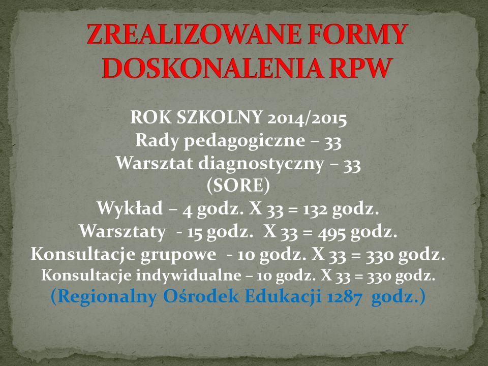 ROK SZKOLNY 2014/2015 Rady pedagogiczne – 33 Warsztat diagnostyczny – 33 (SORE) Wykład – 4 godz.
