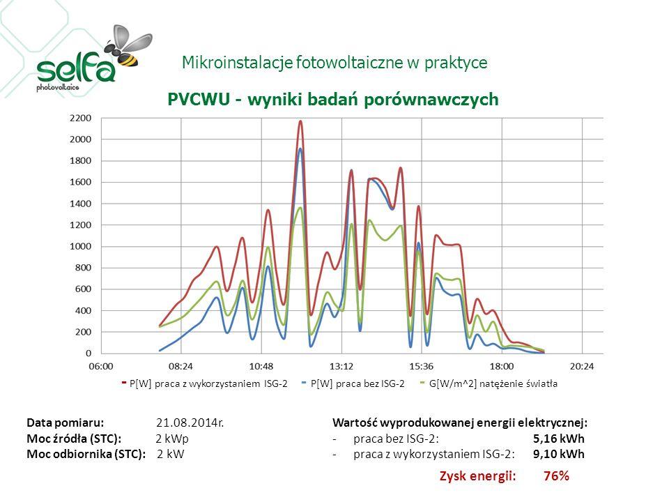 Mikroinstalacje fotowoltaiczne w praktyce PVCWU - wyniki badań porównawczych Data pomiaru: 21.08.2014r.