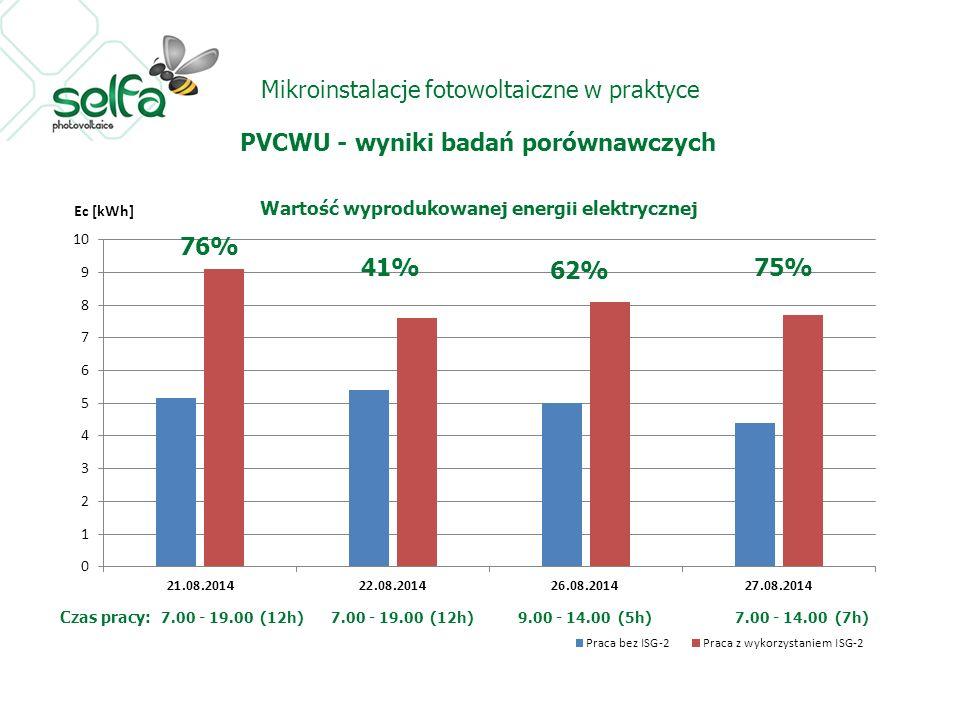 Mikroinstalacje fotowoltaiczne w praktyce PVCWU - wyniki badań porównawczych 76% 41% 62% 75%
