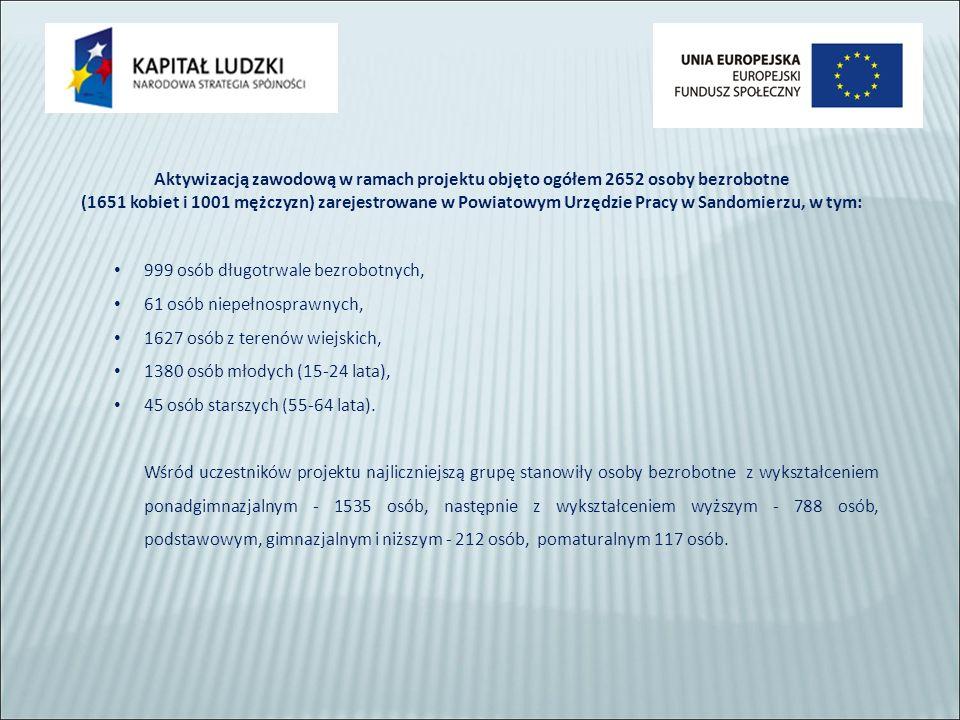 Aktywizacją zawodową w ramach projektu objęto ogółem 2652 osoby bezrobotne (1651 kobiet i 1001 mężczyzn) zarejestrowane w Powiatowym Urzędzie Pracy w Sandomierzu, w tym: 999 osób długotrwale bezrobotnych, 61 osób niepełnosprawnych, 1627 osób z terenów wiejskich, 1380 osób młodych (15-24 lata), 45 osób starszych (55-64 lata).