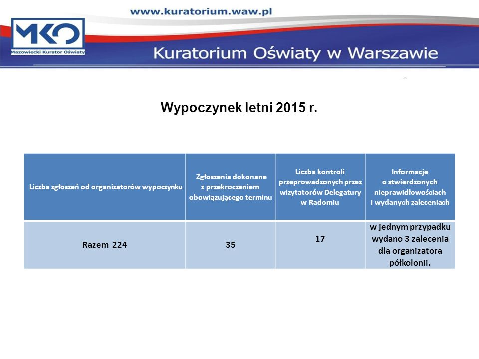 Wypoczynek letni 2015 r. Liczba zgłoszeń od organizatorów wypoczynku Zgłoszenia dokonane z przekroczeniem obowiązującego terminu Liczba kontroli przep