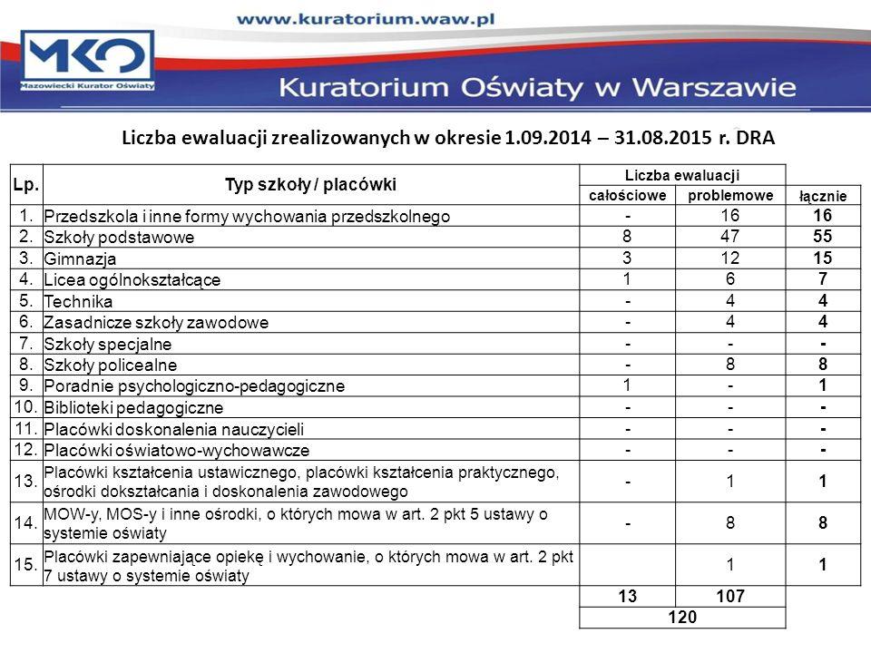 Liczba ewaluacji zrealizowanych w okresie 1.09.2014 – 31.08.2015 r. DRA Lp.Typ szkoły / placówki Liczba ewaluacji całościoweproblemowe łącznie 1.Przed