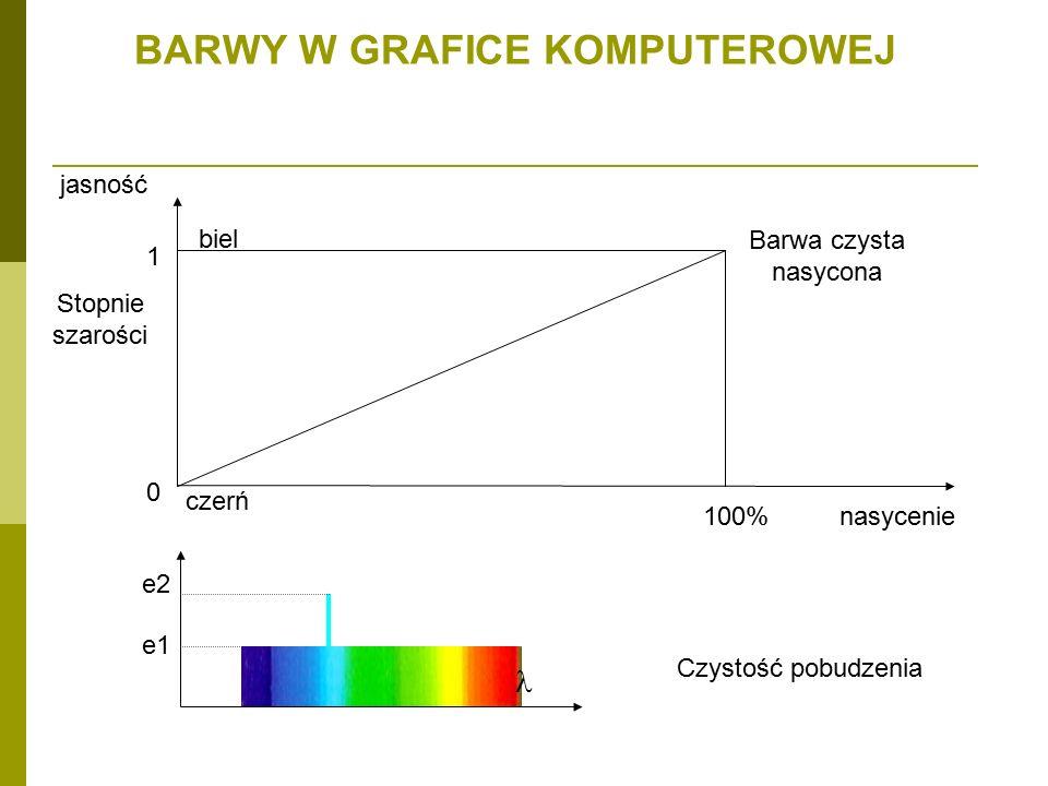 BARWY W GRAFICE KOMPUTEROWEJ jasność 0 1 100% czerń biel nasycenie Barwa czysta nasycona Stopnie szarości e2 e1 Czystość pobudzenia