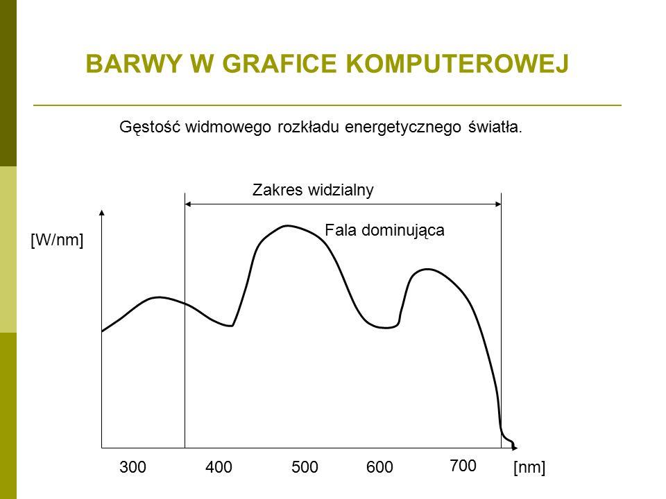 BARWY W GRAFICE KOMPUTEROWEJ Gęstość widmowego rozkładu energetycznego światła.