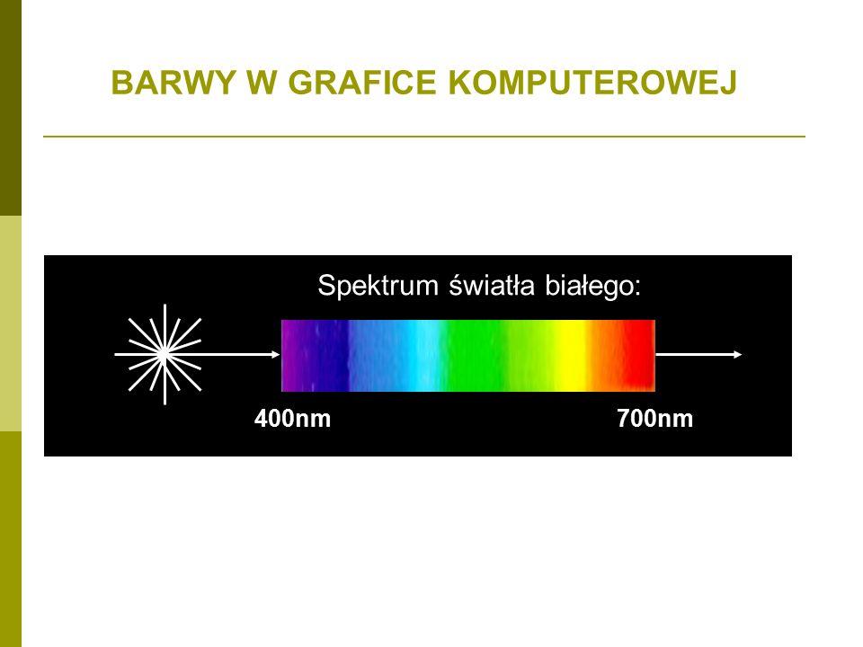 BARWY W GRAFICE KOMPUTEROWEJ 400nm700nm Spektrum światła białego: