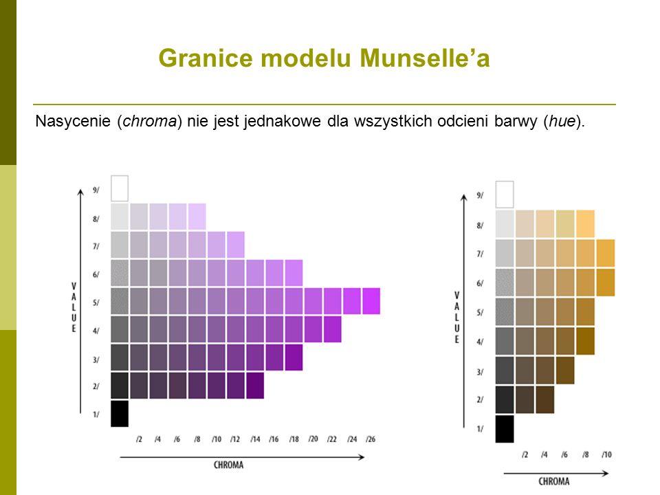Granice modelu Munselle'a Nasycenie (chroma) nie jest jednakowe dla wszystkich odcieni barwy (hue).