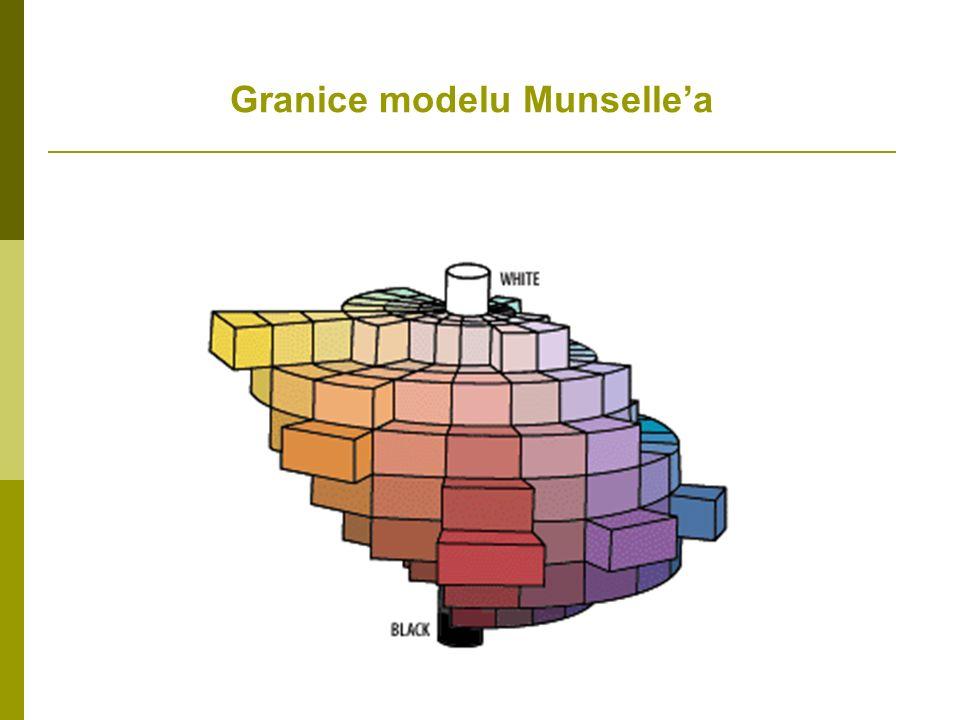 Granice modelu Munselle'a