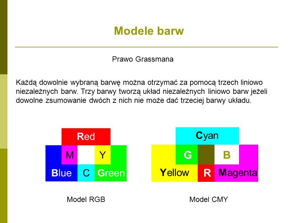 Modele barw Cyan YellowMagenta R BG Model RGBModel CMY Prawo Grassmana Każdą dowolnie wybraną barwę można otrzymać za pomocą trzech liniowo niezależnych barw.