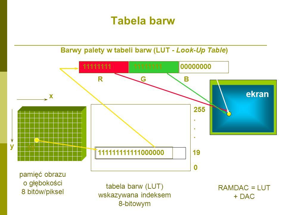 Barwy palety w tabeli barw (LUT - Look-Up Table) x y pamięć obrazu o głębokości 8 bitów/piksel ekran 11111111 11111111 00000000 R G B 111111111111000000 19 0 255.