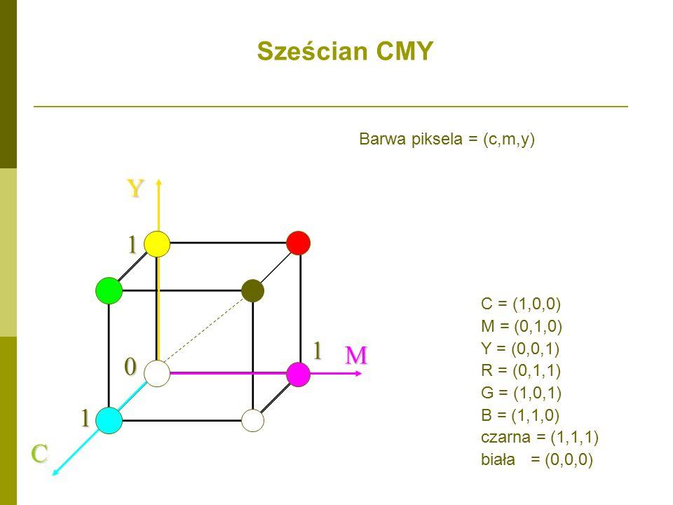 Barwa piksela = (c,m,y) C MY1 1 1 0 C = (1,0,0) M = (0,1,0) Y = (0,0,1) R = (0,1,1) G = (1,0,1) B = (1,1,0) czarna = (1,1,1) biała = (0,0,0) Sześcian CMY