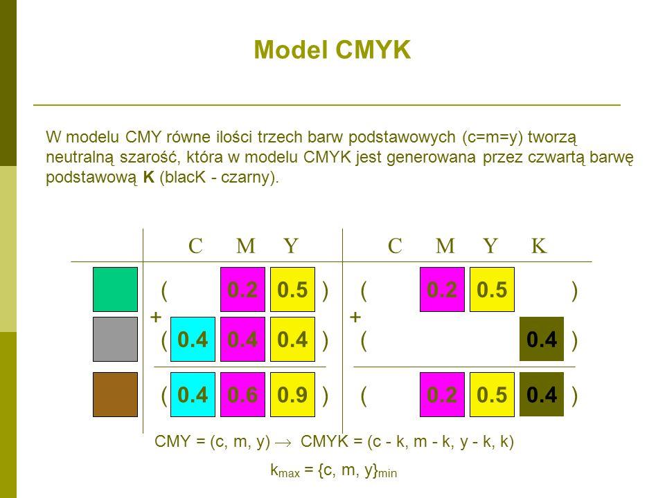 W modelu CMY równe ilości trzech barw podstawowych (c=m=y) tworzą neutralną szarość, która w modelu CMYK jest generowana przez czwartą barwę podstawową K (blacK - czarny).