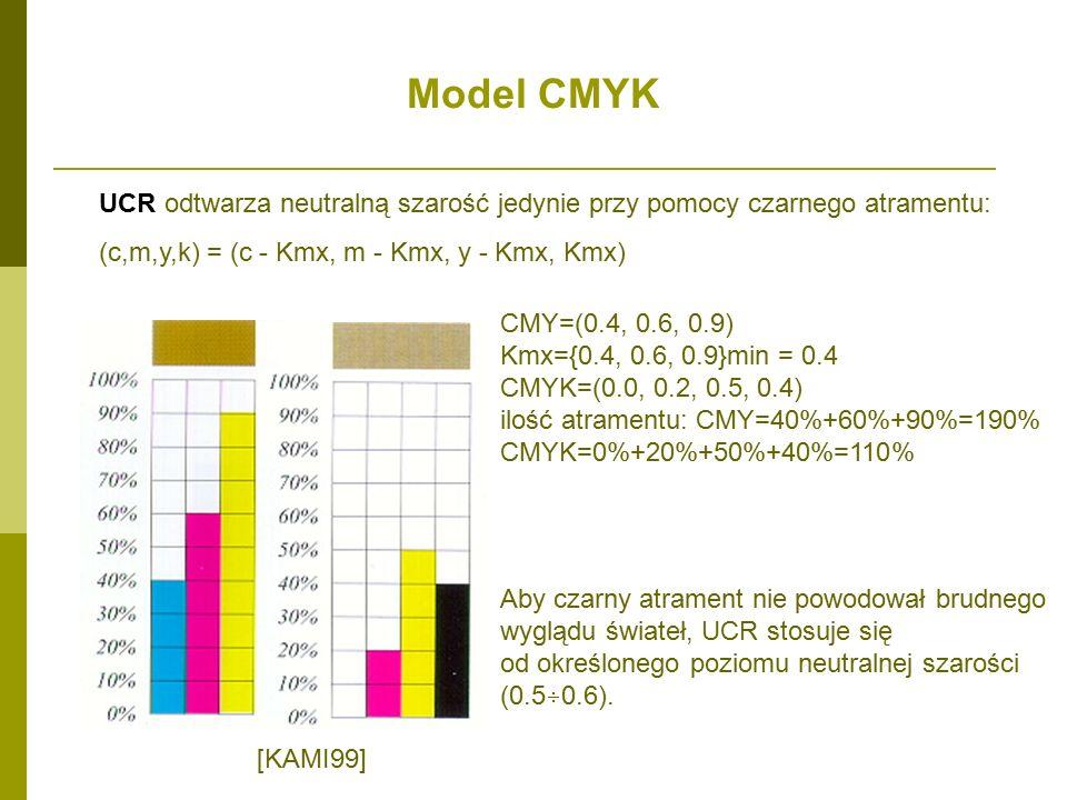 CMY=(0.4, 0.6, 0.9) Kmx={0.4, 0.6, 0.9}min = 0.4 CMYK=(0.0, 0.2, 0.5, 0.4) ilość atramentu: CMY=40%+60%+90%=190% CMYK=0%+20%+50%+40%=110% UCR odtwarza neutralną szarość jedynie przy pomocy czarnego atramentu: (c,m,y,k) = (c - Kmx, m - Kmx, y - Kmx, Kmx) [KAMI99] Aby czarny atrament nie powodował brudnego wyglądu świateł, UCR stosuje się od określonego poziomu neutralnej szarości (0.5  0.6).