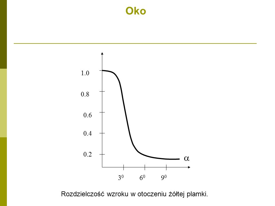Oko 1.0 0.8 0.4 0.6 0.2 3030 6060 9090  Rozdzielczość wzroku w otoczeniu żółtej plamki.