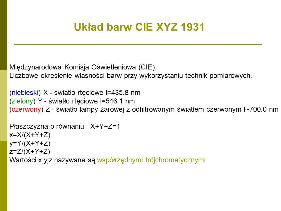 Układ barw CIE XYZ 1931 Międzynarodowa Komisja Oświetleniowa (CIE).