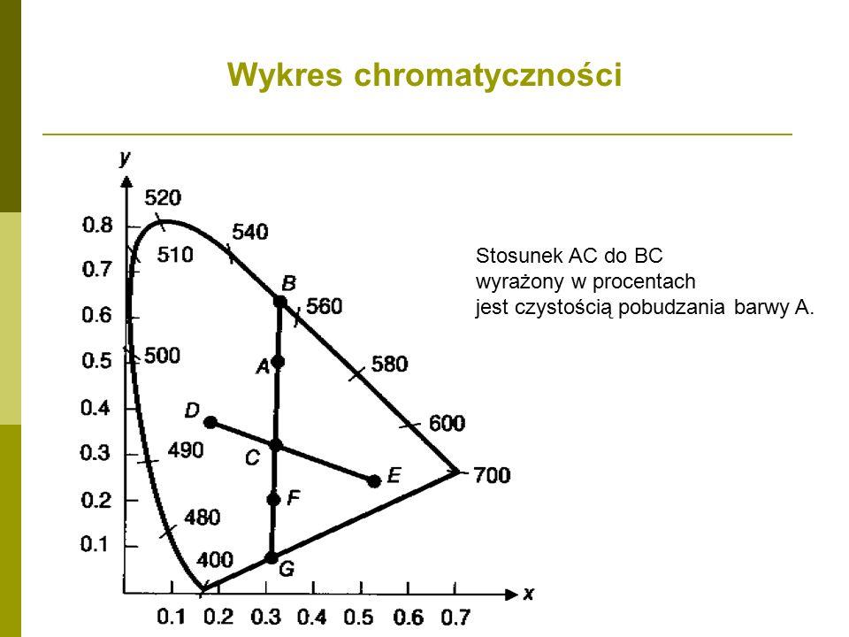 Wykres chromatyczności Stosunek AC do BC wyrażony w procentach jest czystością pobudzania barwy A.