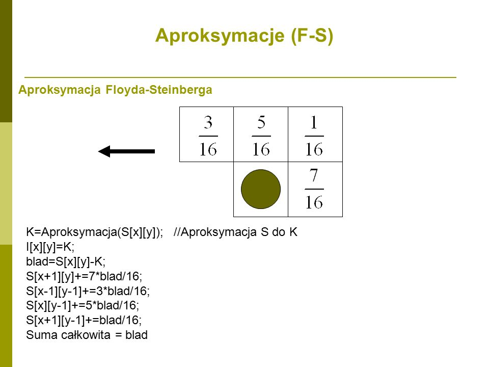 Aproksymacje (F-S) Aproksymacja Floyda-Steinberga K=Aproksymacja(S[x][y]); //Aproksymacja S do K I[x][y]=K; blad=S[x][y]-K; S[x+1][y]+=7*blad/16; S[x-1][y-1]+=3*blad/16; S[x][y-1]+=5*blad/16; S[x+1][y-1]+=blad/16; Suma całkowita = blad