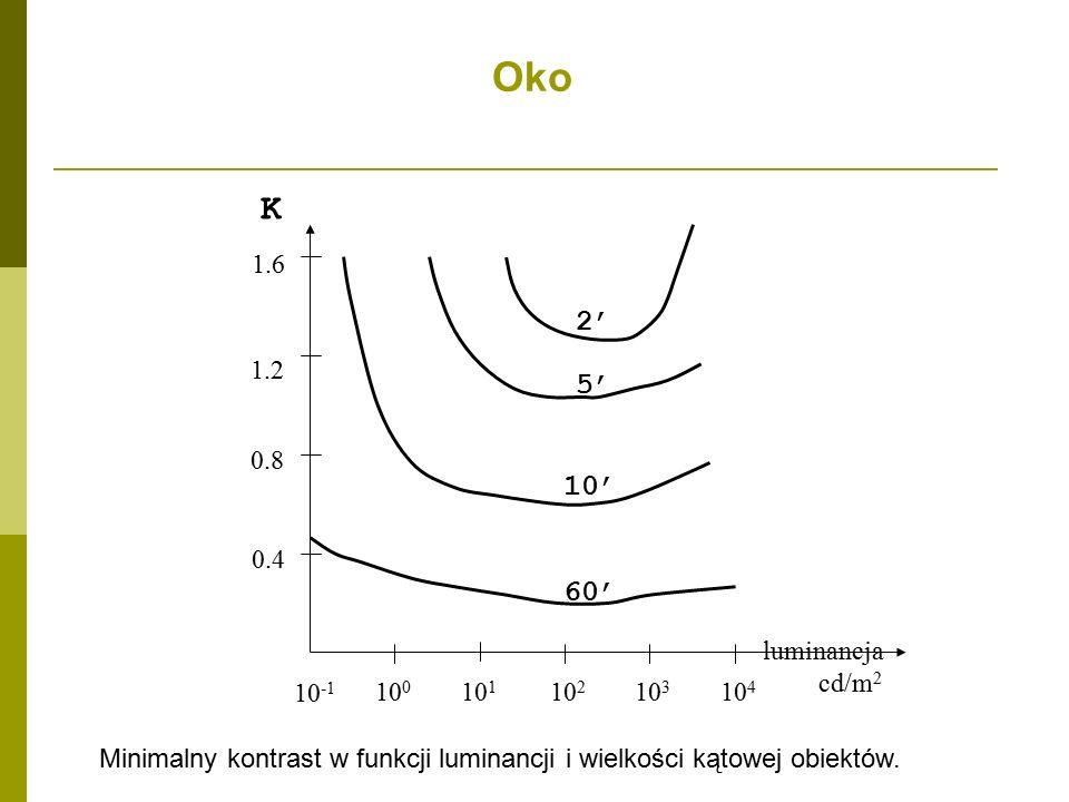 Oko Minimalny kontrast w funkcji luminancji i wielkości kątowej obiektów.