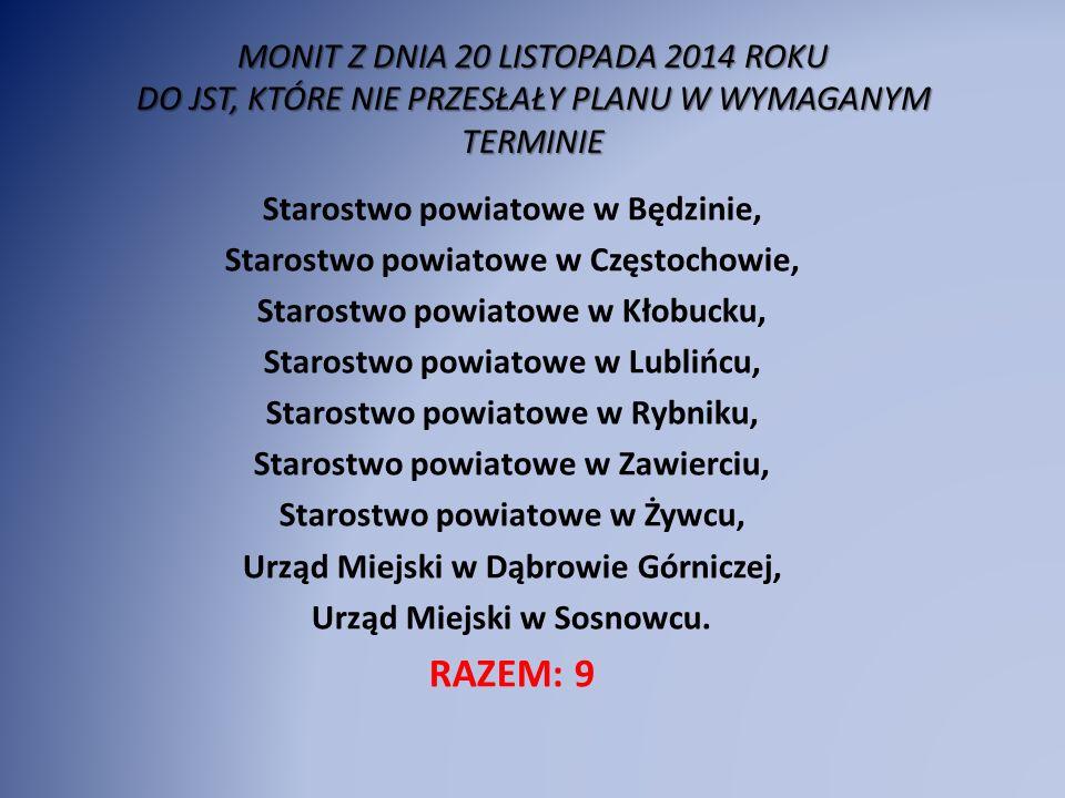 MONIT Z DNIA 20 LISTOPADA 2014 ROKU DO JST, KTÓRE NIE PRZESŁAŁY PLANU W WYMAGANYM TERMINIE Starostwo powiatowe w Będzinie, Starostwo powiatowe w Częstochowie, Starostwo powiatowe w Kłobucku, Starostwo powiatowe w Lublińcu, Starostwo powiatowe w Rybniku, Starostwo powiatowe w Zawierciu, Starostwo powiatowe w Żywcu, Urząd Miejski w Dąbrowie Górniczej, Urząd Miejski w Sosnowcu.