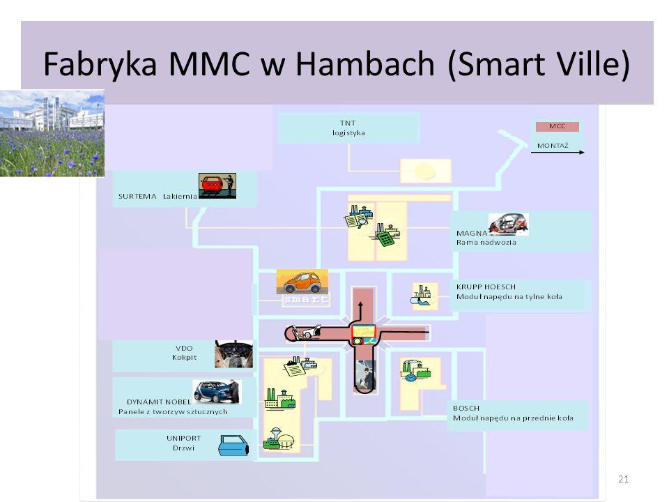 Fabryka MMC w Hambach (Smart Ville) 21