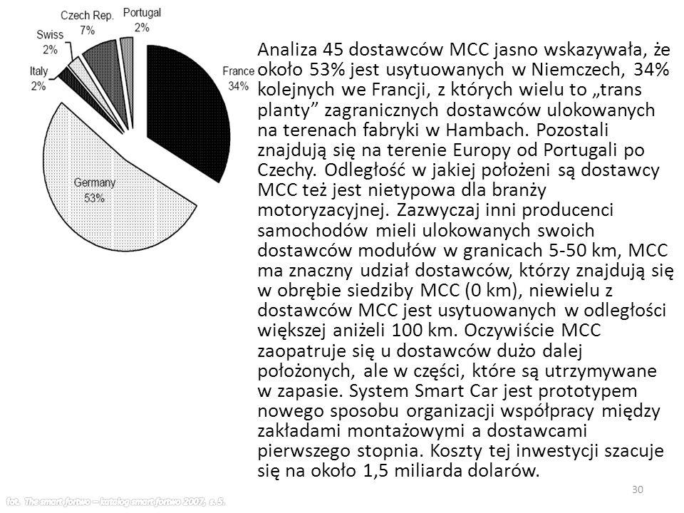 """Analiza 45 dostawców MCC jasno wskazywała, że około 53% jest usytuowanych w Niemczech, 34% kolejnych we Francji, z których wielu to """"trans planty zagranicznych dostawców ulokowanych na terenach fabryki w Hambach."""