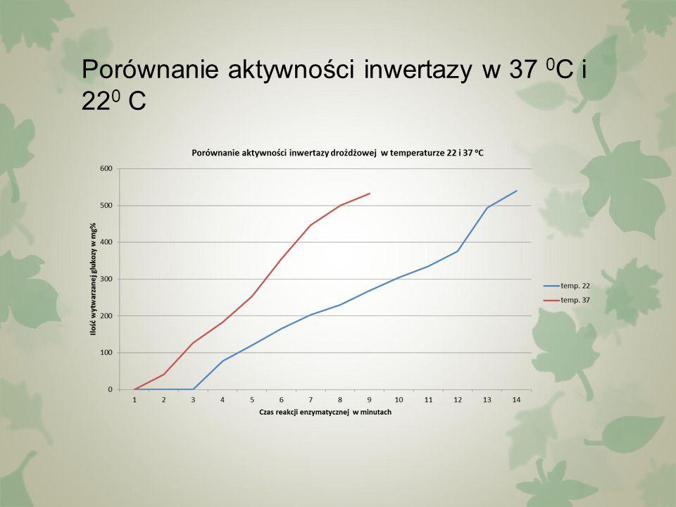 Porównanie aktywności inwertazy w 37 0 C i 22 0 C