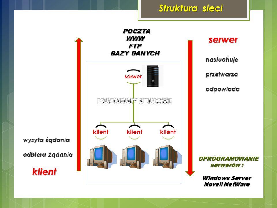 Struktura sieci serwer klient nasłuchujeprzetwarzaodpowiada wysyła żądania wysyła żądania odbiera żądania odbiera żądania POCZTA POCZTAWWWFTP BAZY DANYCH OPROGRAMOWANIE serwerów : OPROGRAMOWANIE serwerów : Windows Server Novell NetWare