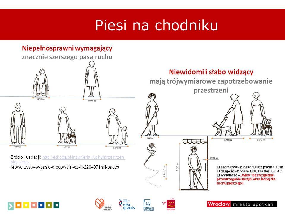Piesi na chodniku Źródło ilustracji: http://edroga.pl/inzynieria-ruchu/przestrzen- pieszego- i-rowerzysty-w-pasie-drogowym-cz-iii-2204071/all-pageshtt