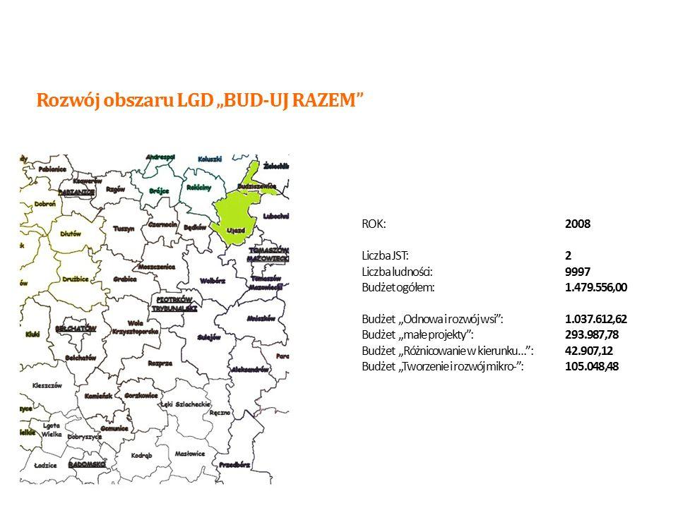 """ROK:2008 Liczba JST:4 Liczba ludności:17 626 Budżet ogółem:2.608.648,00 Budżet """"Odnowa i rozwój wsi :1.419.616,00 Budżet """"małe projekty :205.000,00 Budżet """"Różnicowanie w kierunku… :210.000,00 Budżet """"Tworzenie i rozwój mikro- :210.000,00 Rozwój obszaru LGD """"BUD-UJ RAZEM 7"""
