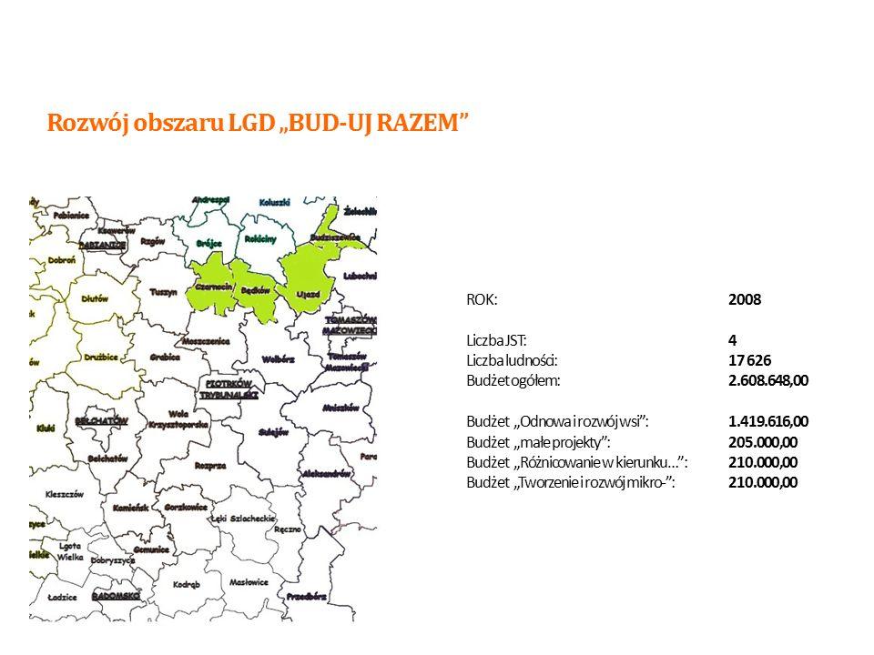"""ROK:2009 Liczba JST:7 Liczba ludności:48.150,00 Budżet ogółem:7.126.200,00 Budżet """"Odnowa i rozwój wsi :3.909.780,00 Budżet """"małe projekty :558.540,00 Budżet """"Różnicowanie w kierunku… :558.540,00 Budżet """"Tworzenie i rozwój mikro- :558.540,00 Rozwój obszaru LGD """"BUD-UJ RAZEM 8"""