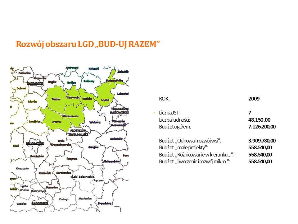 """ROK:2011 Liczba JST:17 Liczba ludności:123620 Budżet ogółem:18.295.760,00 Budżet """"Odnowa i rozwój wsi :9.910.944,00 Budżet """"małe projekty :1.560.992,00 Budżet """"Różnicowanie w kierunku… :472360,00 Budżet """"Tworzenie i rozwój mikro- :2.395.624,00 Rozwój obszaru LGD """"BUD-UJ RAZEM 9"""