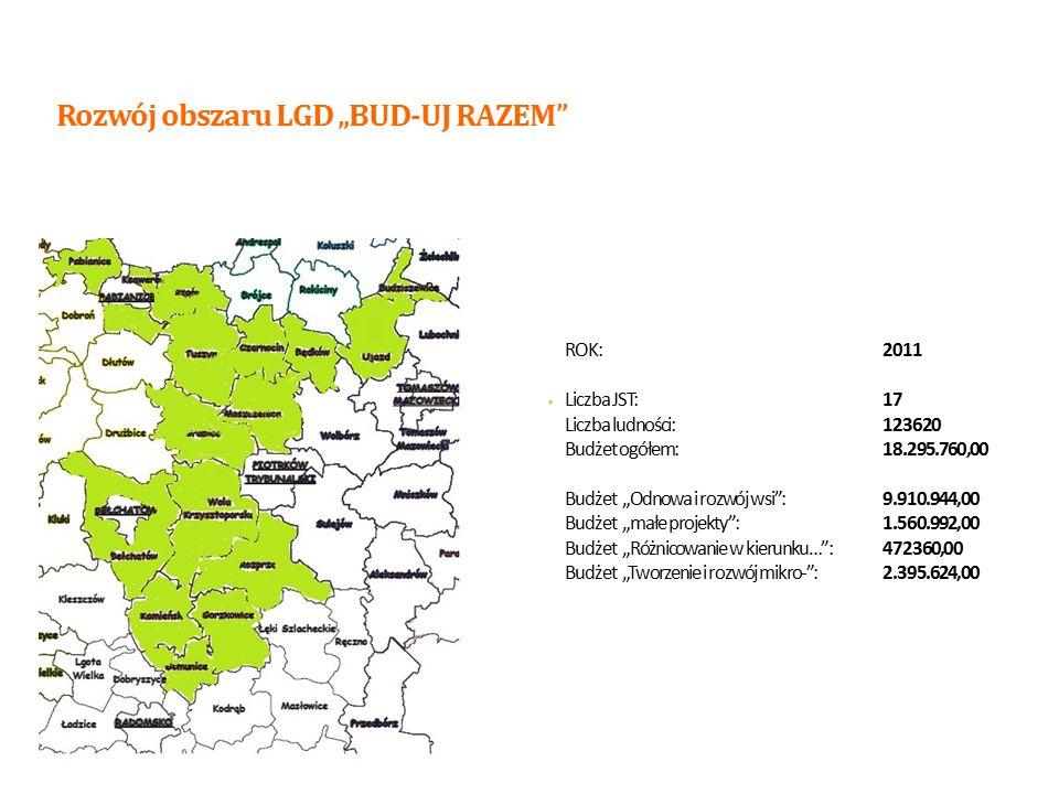 """ROK:2012 Liczba JST:21 Liczba ludności:144403 Budżet ogółem:26.371.644,00 Budżet """"Odnowa i rozwój wsi :15.038.970,00 Budżet """"małe projekty :4.260.992,00 Budżet """"Różnicowanie w kierunku… :622.360,00 Budżet """"Tworzenie i rozwój mikro- :1.528.426,00 Rozwój obszaru LGD """"BUD-UJ RAZEM 10"""