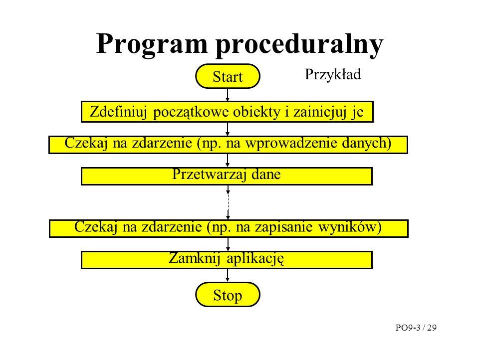 Program proceduralny Zdefiniuj początkowe obiekty i zainicjuj je Start Czekaj na zdarzenie (np.