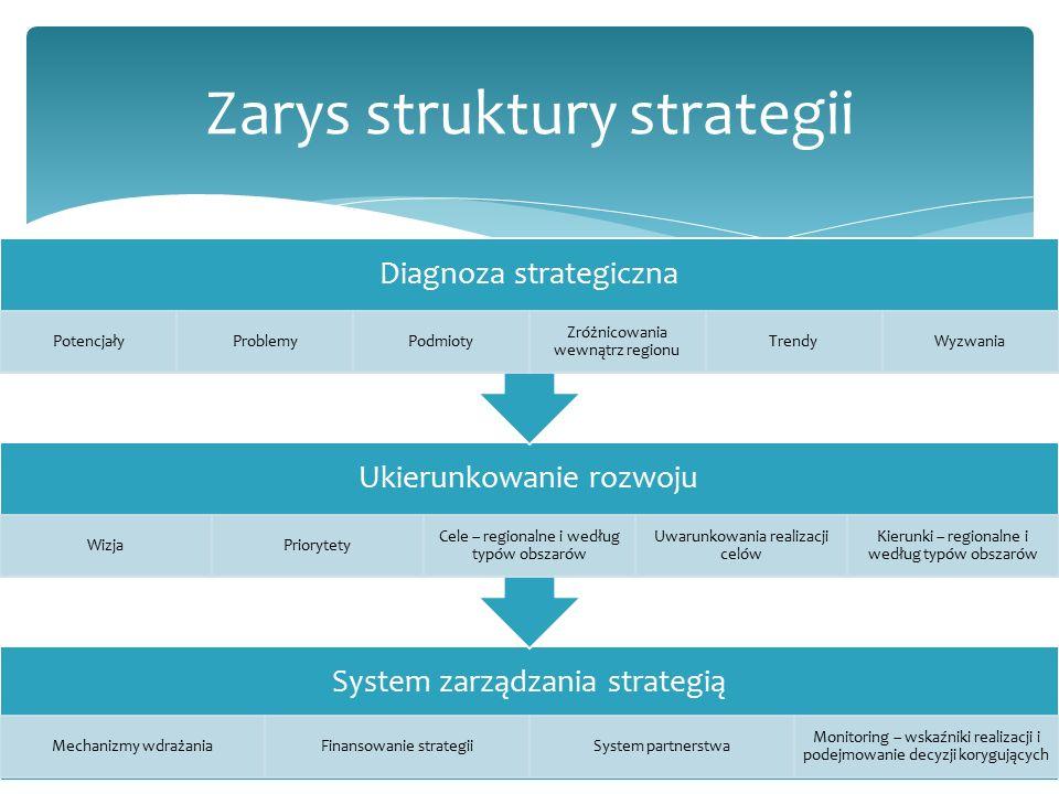 System zarządzania strategią Mechanizmy wdrażaniaFinansowanie strategiiSystem partnerstwa Monitoring – wskaźniki realizacji i podejmowanie decyzji korygujących Ukierunkowanie rozwoju WizjaPriorytety Cele – regionalne i według typów obszarów Uwarunkowania realizacji celów Kierunki – regionalne i według typów obszarów Diagnoza strategiczna PotencjałyProblemyPodmioty Zróżnicowania wewnątrz regionu TrendyWyzwania Zarys struktury strategii