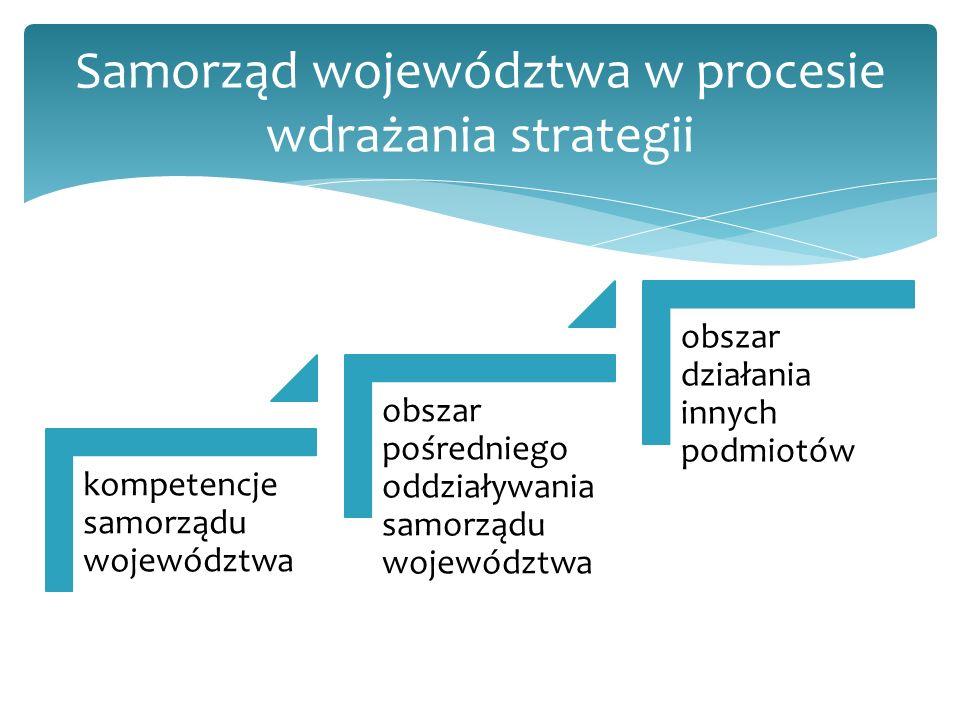 kompetencje samorządu województwa obszar pośredniego oddziaływania samorządu województwa obszar działania innych podmiotów Samorząd województwa w procesie wdrażania strategii