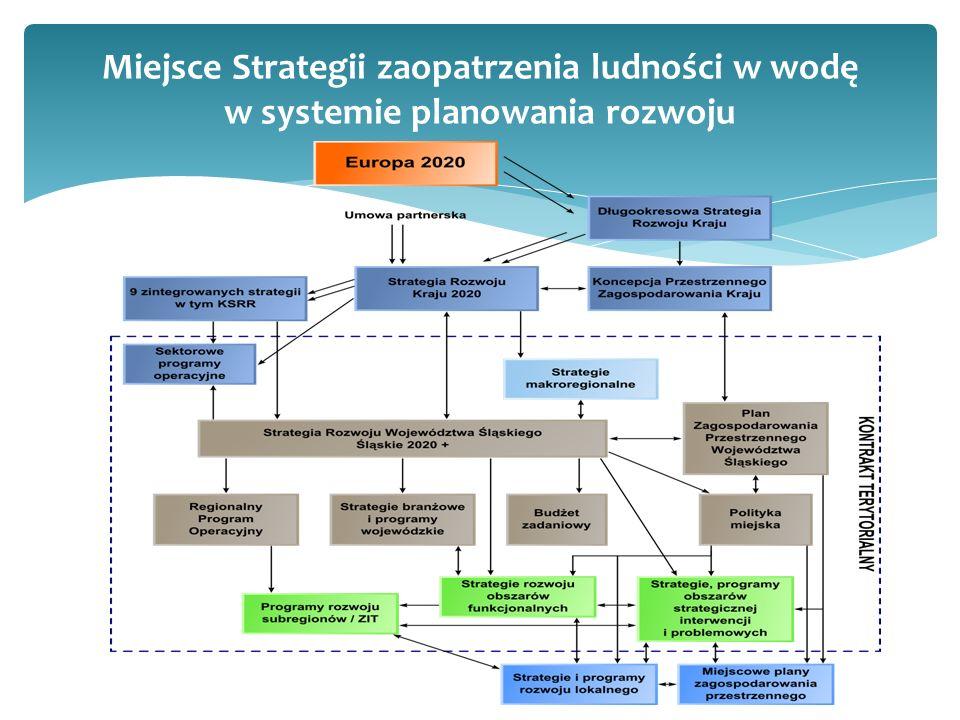 Miejsce Strategii zaopatrzenia ludności w wodę w systemie planowania rozwoju