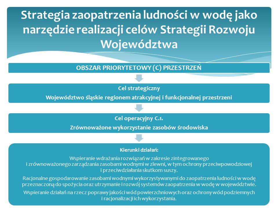 OBSZAR PRIORYTETOWY (C) PRZESTRZEŃ Cel strategiczny Województwo śląskie regionem atrakcyjnej i funkcjonalnej przestrzeni Cel operacyjny C.1.