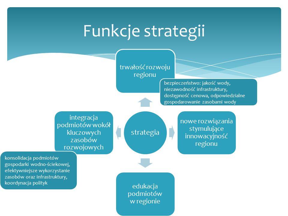 strategia trwałość rozwoju regionu nowe rozwiązania stymulujące innowacyjność regionu edukacja podmiotów w regionie integracja podmiotów wokół kluczowych zasobów rozwojowych Funkcje strategii bezpieczeństwo: jakość wody, niezawodność infrastruktury, dostępność cenowa, odpowiedzialne gospodarowanie zasobami wody konsolidacja podmiotów gospodarki wodno-ściekowej, efektywniejsze wykorzystanie zasobów oraz infrastruktury, koordynacja polityk