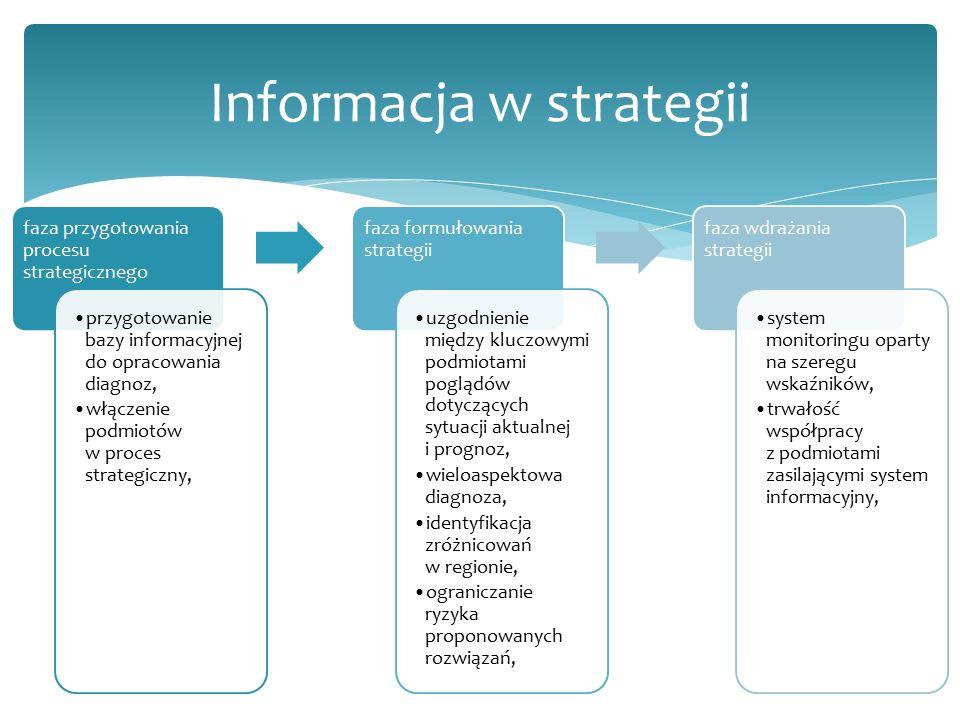faza przygotowania procesu strategicznego przygotowanie bazy informacyjnej do opracowania diagnoz, włączenie podmiotów w proces strategiczny, faza formułowania strategii uzgodnienie między kluczowymi podmiotami poglądów dotyczących sytuacji aktualnej i prognoz, wieloaspektowa diagnoza, identyfikacja zróżnicowań w regionie, ograniczanie ryzyka proponowanych rozwiązań, faza wdrażania strategii system monitoringu oparty na szeregu wskaźników, trwałość współpracy z podmiotami zasilającymi system informacyjny, Informacja w strategii