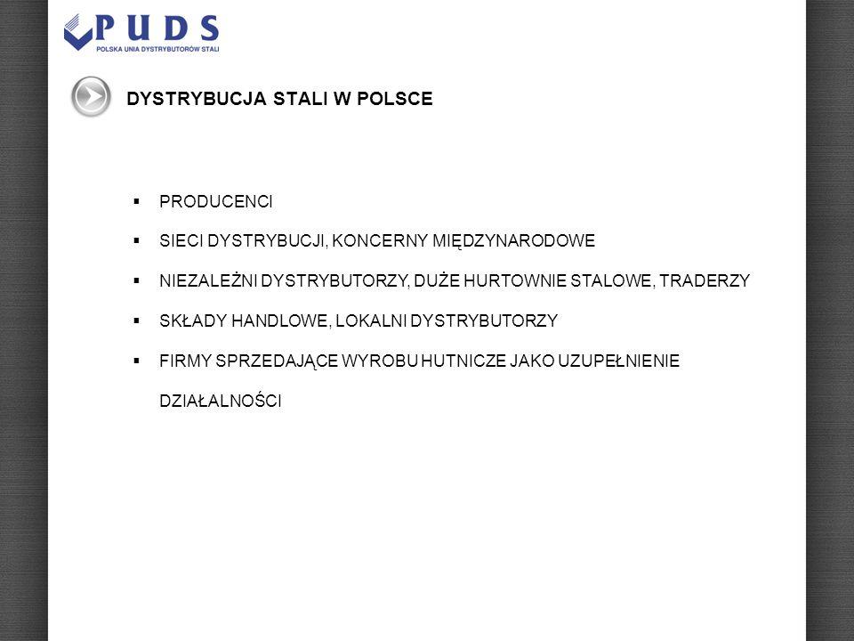 Schemat dystrybucji PRODUCENCI HURTOWNIE SKŁADY HANDLOWE ZBROJARNIE KLIENCI