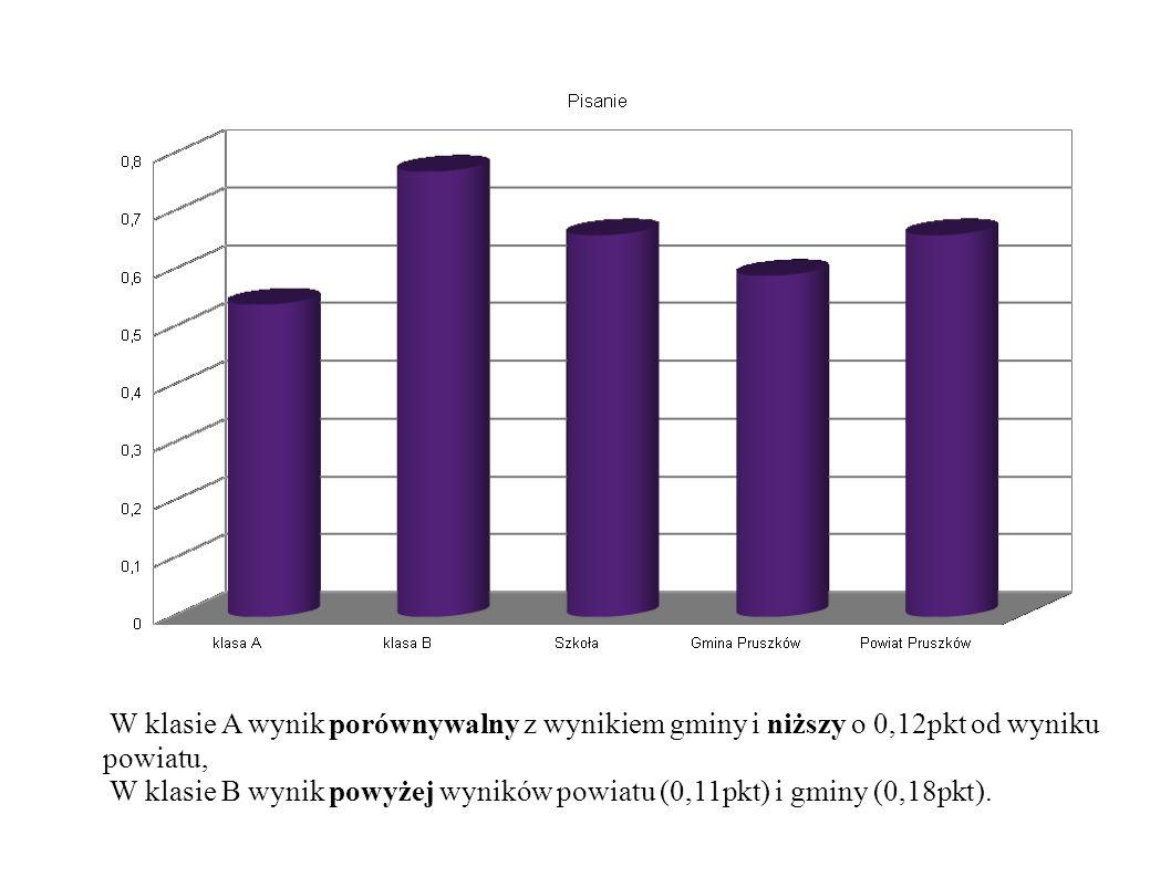 W klasie A wynik porównywalny z wynikiem gminy i niższy o 0,12pkt od wyniku powiatu, W klasie B wynik powyżej wyników powiatu (0,11pkt) i gminy (0,18pkt).
