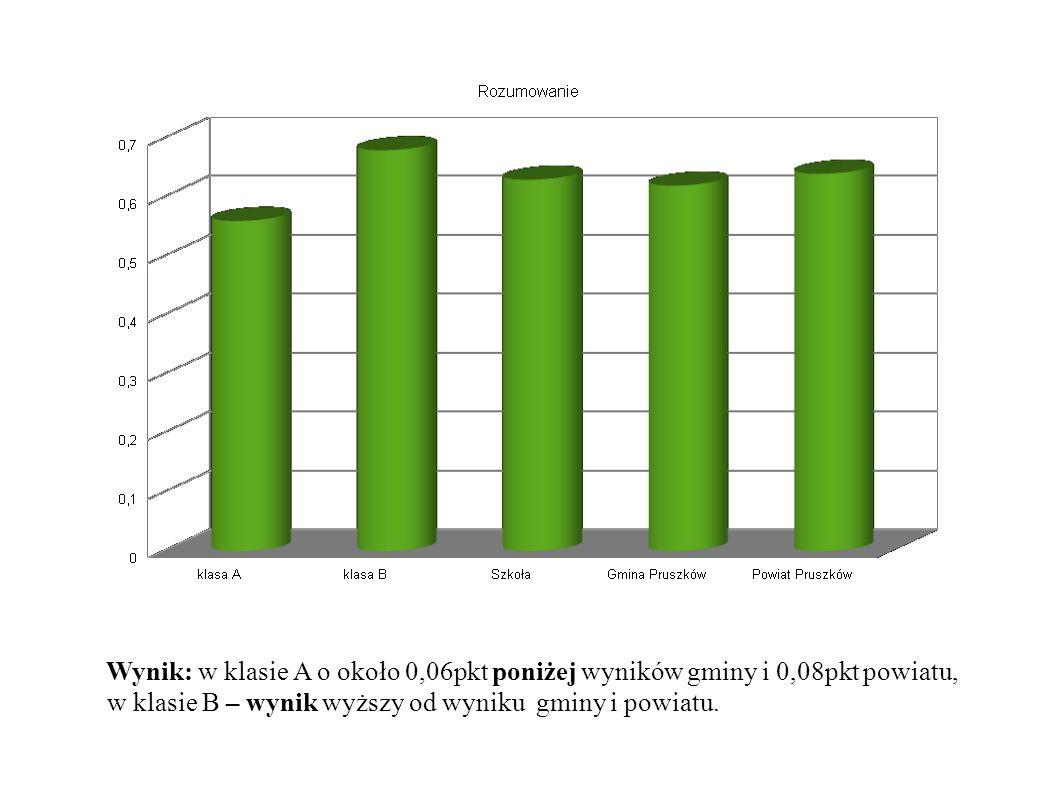Wynik: w klasie A o około 0,06pkt poniżej wyników gminy i 0,08pkt powiatu, w klasie B – wynik wyższy od wyniku gminy i powiatu.